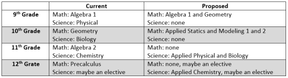 Uncategorized sean witherspoons blog a new goal for high school math and science fandeluxe Choice Image